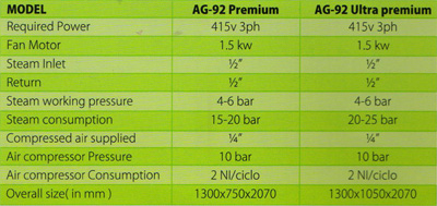 AG-92 Technical Specifications